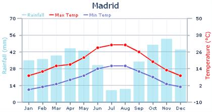 Clima y temperaturas en Madrid